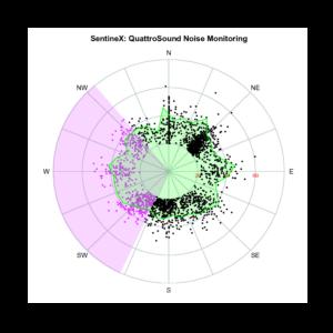 noise radar chart